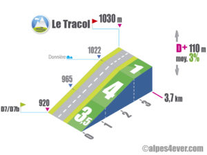 Le Tracol / Versant Est via Donnière
