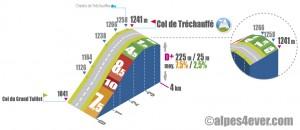 Col de Tréchauffé / Versant Nord