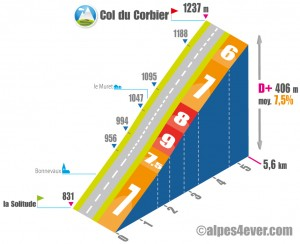 Col du Corbier versantl EST