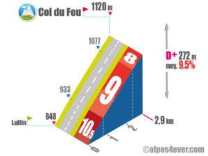 Col du Feu / Versant Sud