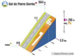 Col de Pierre Carrée / Versant Est