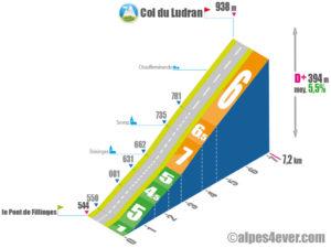 Col de Ludran / versant SUD variante 1