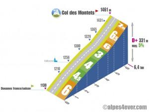 Col des Montets / versant NORD