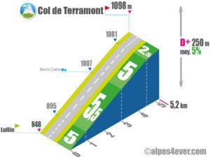 Col de Terramont / Versant NORD
