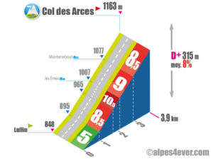 Col des Arces / Versant Nord