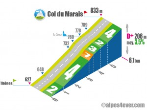 Col du Marais / Versant Nord