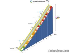 Col des Cyclotouristes / Versant Ouest via Venthon