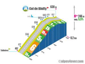 Col de Bluffy / Versant Sud indirect
