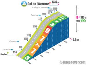 Col de l'Avernaz / Versant Ouest
