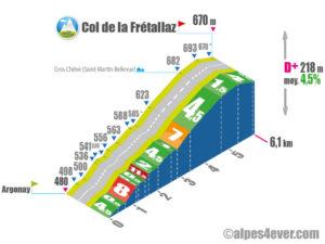 Col de la Frétallaz / Versant Sud indirect via D173