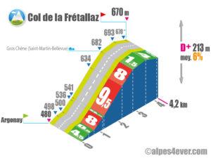 Col de la Frétallaz / VersantSUD indirect via Route du Gros Chêne
