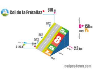 Col de la Frétallaz / Versant EST via D14