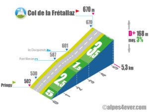 Col de la Frétallaz / Versant OUEST via D14