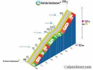 Col du Cucheron / Versant Nord via St-Philibert