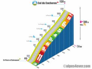 Col du Cucheron / Versant Nord via les Reys