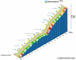 Col du Cucheron / Versant Ouest-Nord via St-Pierre-d'Entremont via les Reys