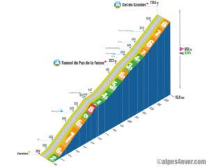 Col du Granier / Versant Nord - Chambéry via Route de Chanaz + de Barberaz