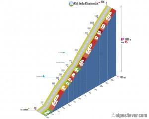 Col de la Charmette / Versant Sud via Proveysieux