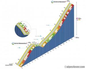 Col de la Charmette / Versant Sud via le Col de Clémencières