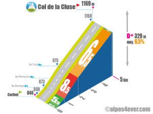 Col de la Cluse / Versant Sud