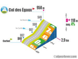 Col des Égaux / Versant Sud variante 1