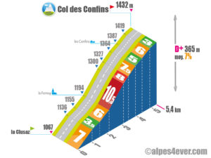 Col des Confins / Versant Ouest la Clusaz via le Fernuy