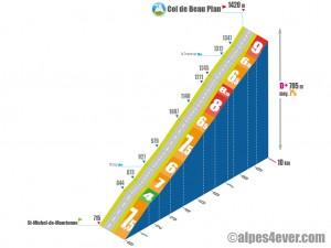 Col de Beau Plan / Versant Sud via D82+D82a
