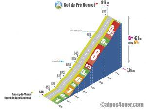 Col de Pré Vernet / Versant via l'Université