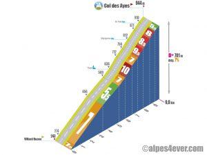Villard Bozon > Col des Ayes via D29+D30