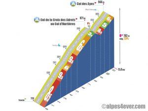 Tencin > Col des Ayes via D255