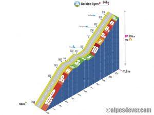 Tencin > Col des Ayes via D255b