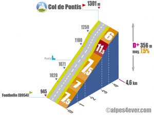 Col de Pontis / Versant Nord