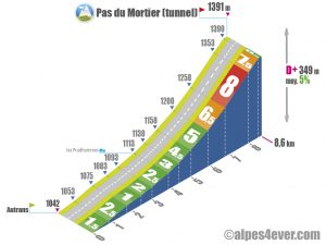 Pas du Mortier (tunnel) / Versant Sud