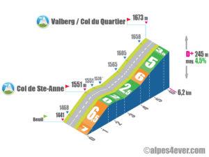 Valberg / Versant Ouest via Péone