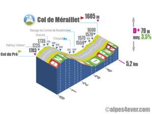 Col du Pré / Versant Est direction Col de Méraillet