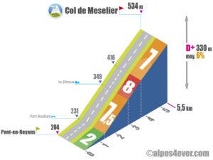 Col de Meselier / Versant Ouest
