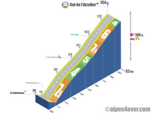 Col de l'Arzelier / Versant Sud