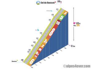 Col du Rousset / Versant Ouest direct