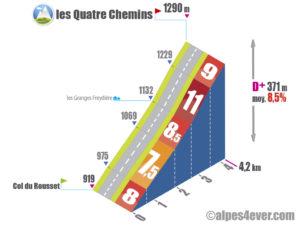 Col du Rousset / les Quatre Chemins