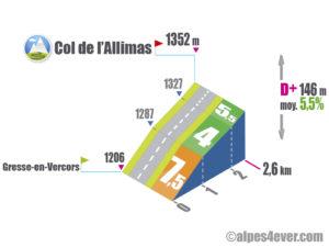 Col de l'Allimas / Versant Nord