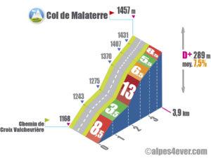 Col de Malaterre / Route Forestière de Château Julien