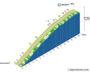 Col d'Èze / Versant Est via Route des Grandes Alpes