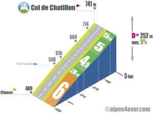 Col de Chatillon / Versant Sud