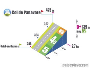 Col de Panavare / Versant Sud