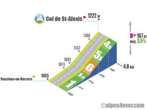 Col de Saint-Alexis / Versant Ouest