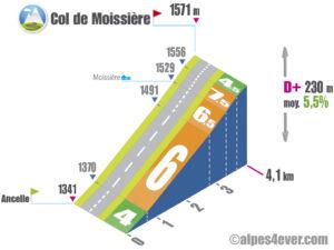 Col de Moissière / Versant Nord