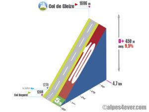 Col de Gleize