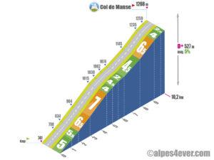 Col de Manse / Versant Sud depuis Gap via N85/D944