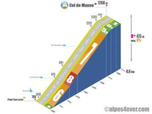Col de Manse / Versant Sud depuis Pont Sarrazin via Romette
