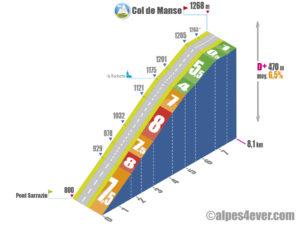 Col de Manse / Versant Sud depuis Pont Sarrazin via D314